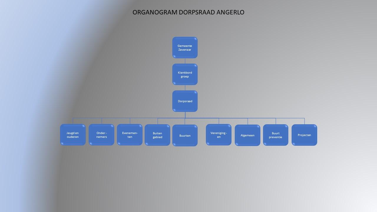 Organogram dorpsraad Angerlo